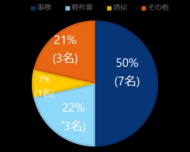 【姫路】2018年度の就職者数