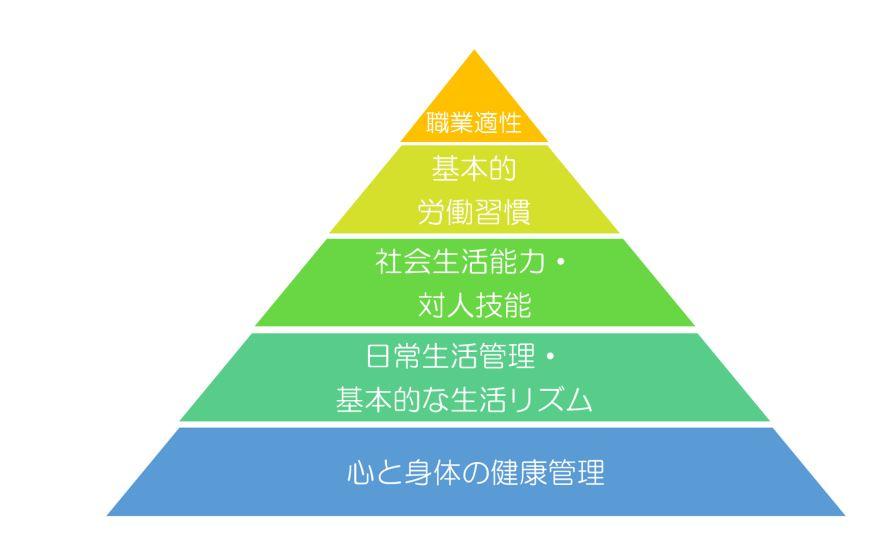 【秋葉原】準備性ピラミッド