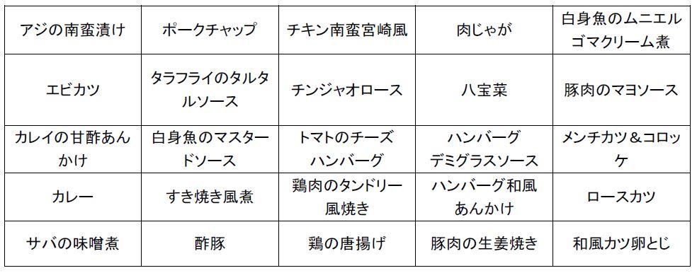 【藤沢】ウェルビーお弁当人気メニュー
