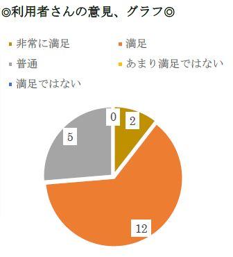 【新越谷第2】利用者さんの意見・グラフ