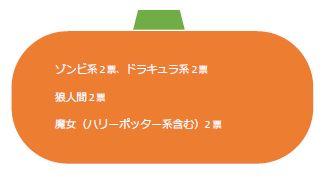 【藤沢第2】ハロウィンイベント1