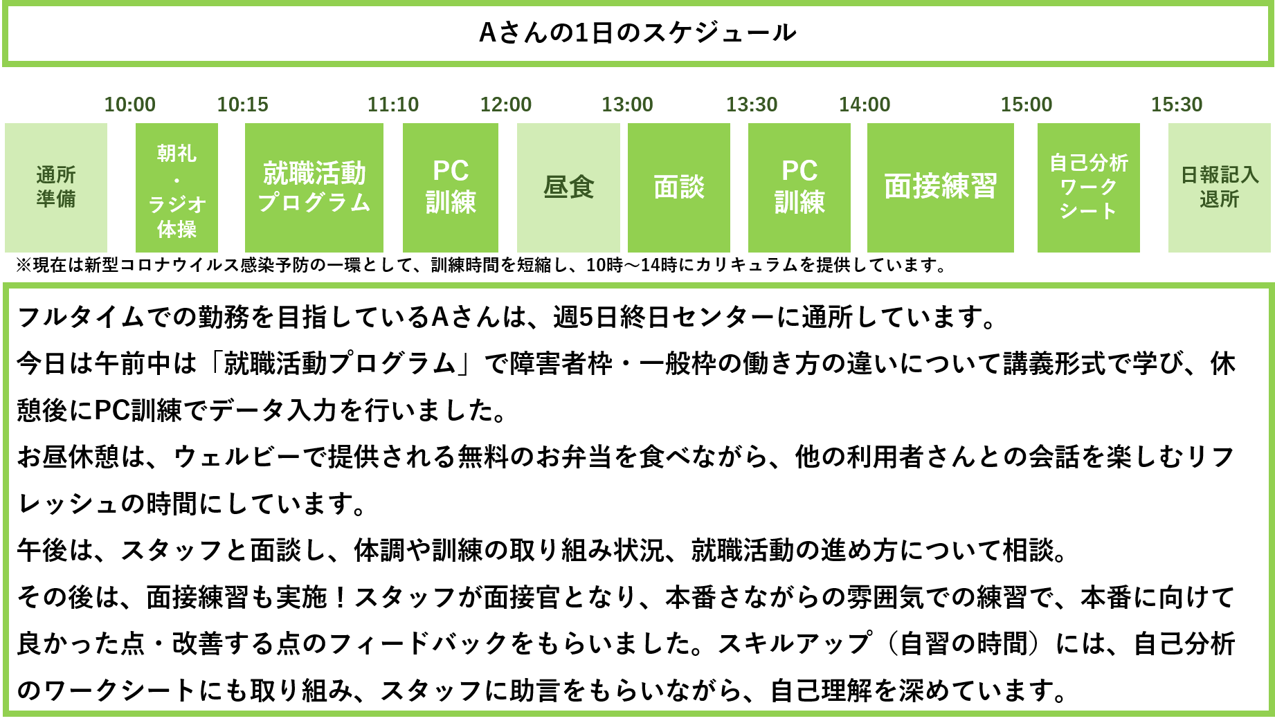 図1_Aさんの1日のスケジュール