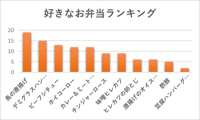 お弁当グラフ表