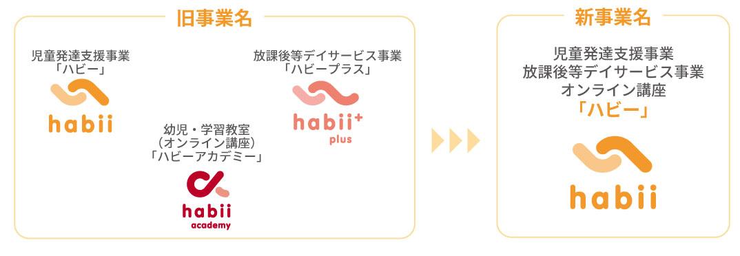 ハビーとハビープラスとハビーアカデミーの事業名統一