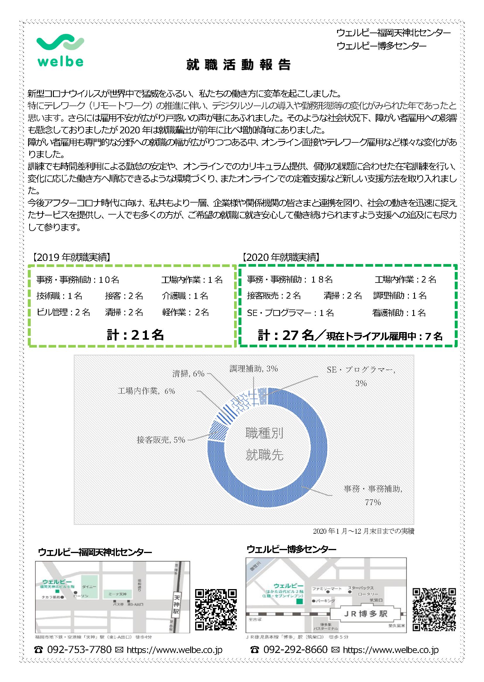 2021年就職実績博多天神合同(2月)②