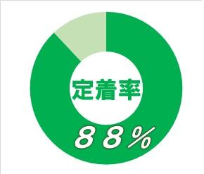 黒崎駅前センターグラフ