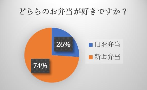 藤沢センターグラフ