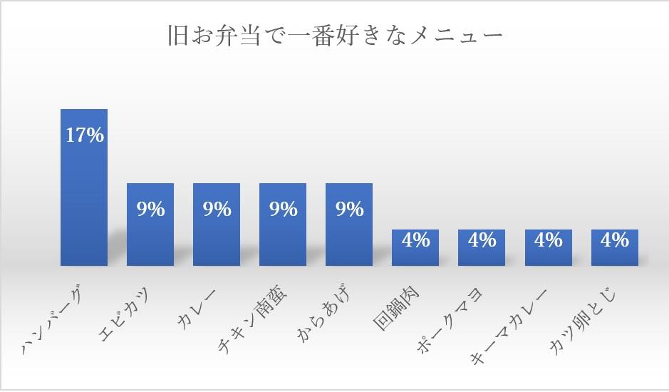 藤沢センターグラフ2