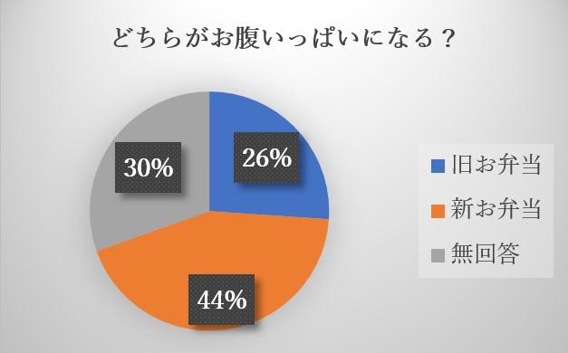 藤沢センターグラフ3