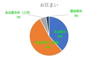 ウェルビー名古屋駅前センターグラフお住まい