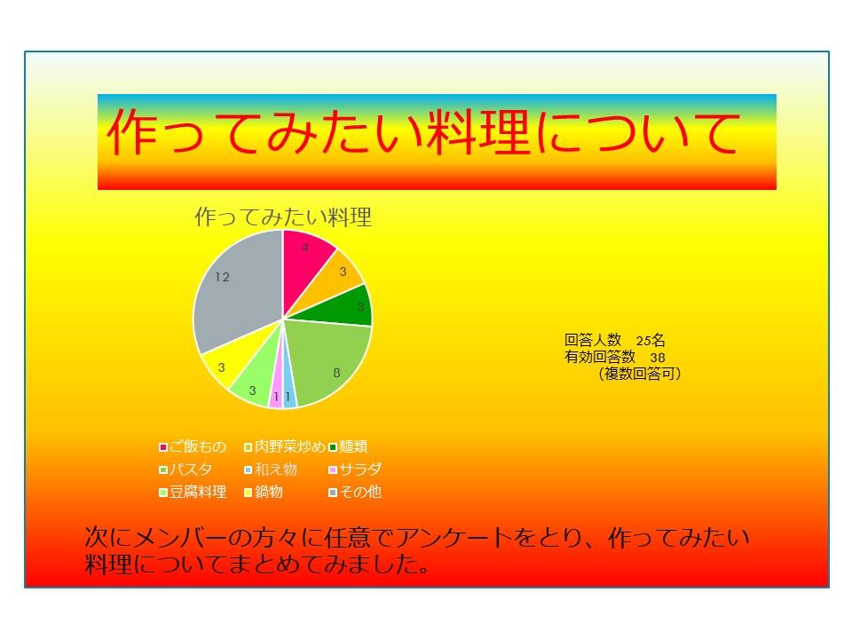 作ってみたい料理円グラフ