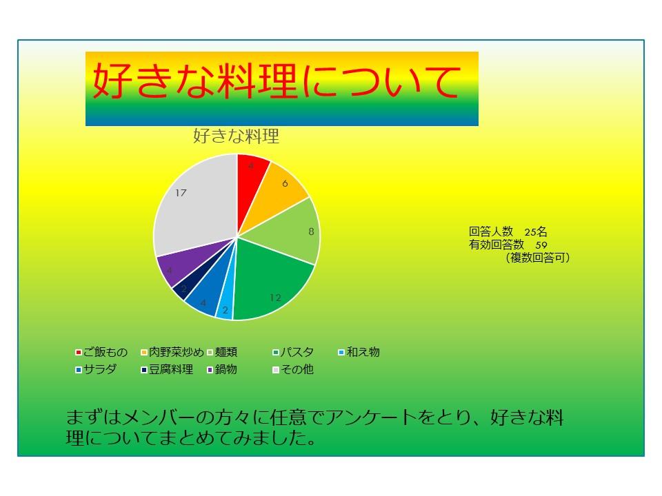 好きな料理円グラフ