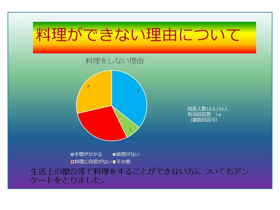料理をされない方についてのアンケート集計結果円グラフ